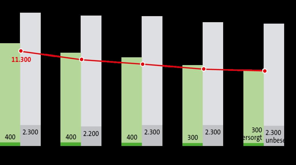 Grafik Markt