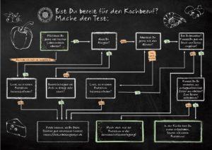 Bist Du bereit für den Kochberuf? Mache den Test. © Verband der Köche Deutschlands e. V.