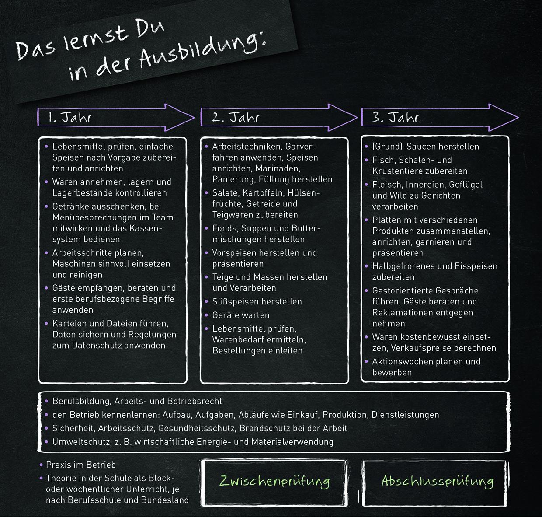 Kochausbildung Ausbildungsinhalte © Verband der Köche Deutschlands e. V.