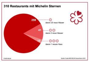 Guide Michelin Deutschland Grafik 1 1