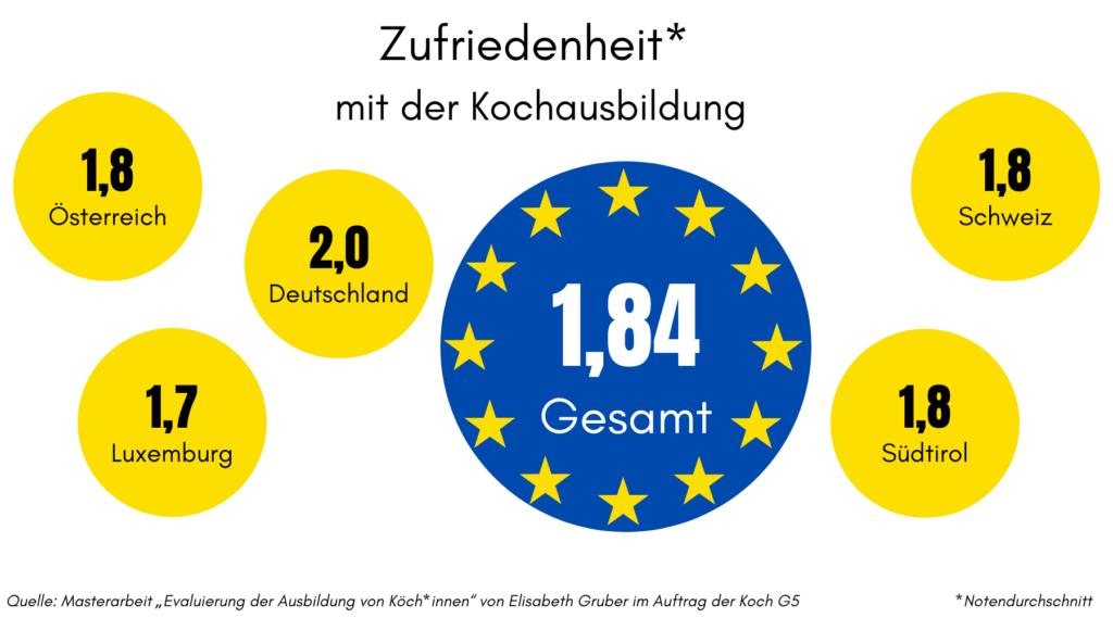 Kochausbildung in der EU: DieAntworten von europäischen Azubis liegen jetzt vor